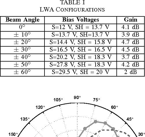 TABLE I LWA CONFIGURATIONS