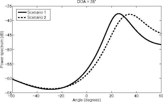 Fig. 10. Modified MUSIC spectrum for the case where DoA is 35 ◦.