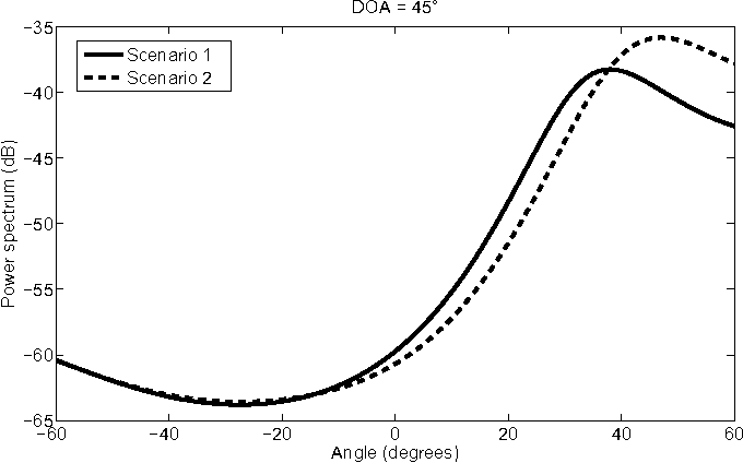 Fig. 11. Modified MUSIC spectrum for the case where DoA is 45 ◦.