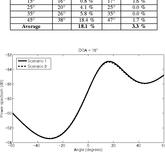 Fig. 8. Modified MUSIC spectrum for the case where DoA is 15 ◦.