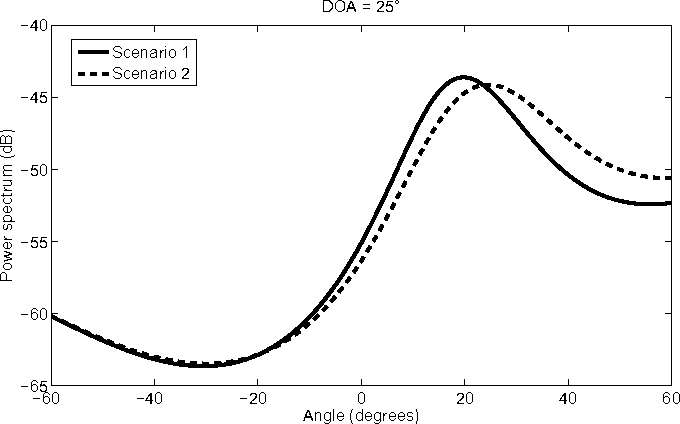 Fig. 9. Modified MUSIC spectrum for the case where DoA is 25 ◦.