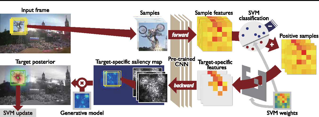 Figure 1 for Online Tracking by Learning Discriminative Saliency Map with Convolutional Neural Network
