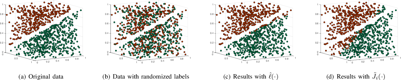Figure 3 for Privacy-preserving Distributed Machine Learning via Local Randomization and ADMM Perturbation