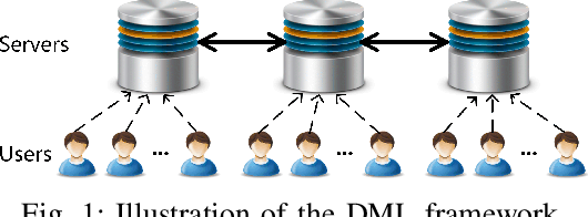 Figure 1 for Privacy-preserving Distributed Machine Learning via Local Randomization and ADMM Perturbation