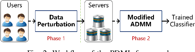Figure 2 for Privacy-preserving Distributed Machine Learning via Local Randomization and ADMM Perturbation