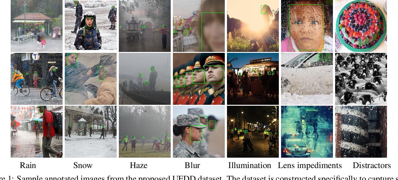 Figure 1 for Pushing the Limits of Unconstrained Face Detection: a Challenge Dataset and Baseline Results