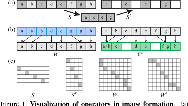 Figure 1 for Detail-revealing Deep Video Super-resolution
