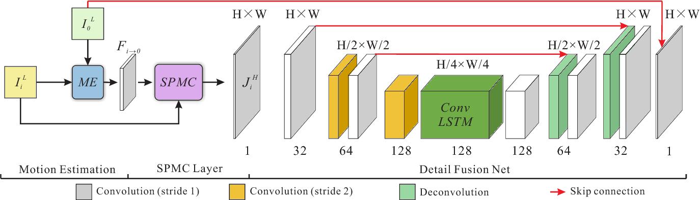 Figure 3 for Detail-revealing Deep Video Super-resolution