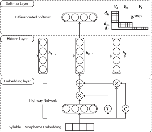 Figure 2 for Syllable-level Neural Language Model for Agglutinative Language
