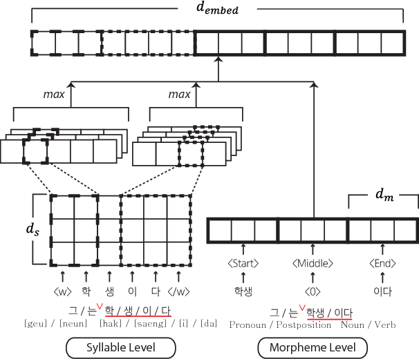 Figure 3 for Syllable-level Neural Language Model for Agglutinative Language