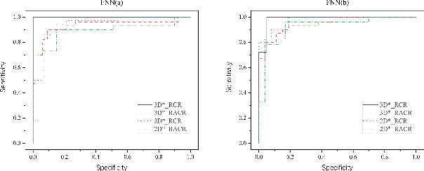 Figure 4 for Dynamic radiomics: a new methodology to extract quantitative time-related features from tomographic images