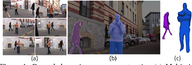 Figure 1 for General Dynamic Scene Reconstruction from Multiple View Video
