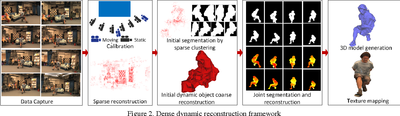 Figure 3 for General Dynamic Scene Reconstruction from Multiple View Video