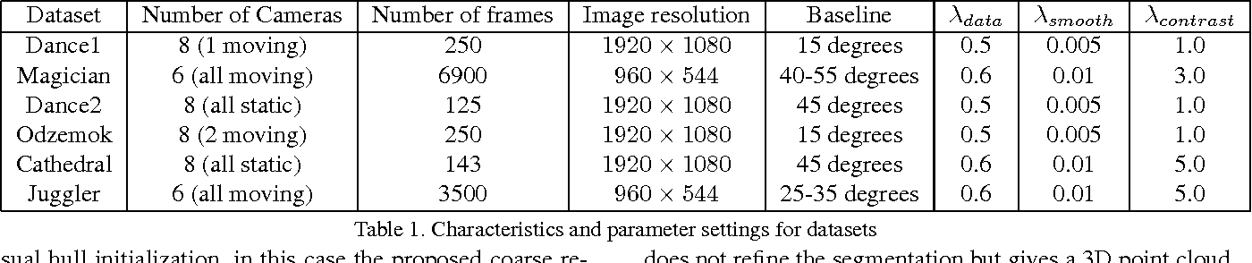 Figure 2 for General Dynamic Scene Reconstruction from Multiple View Video