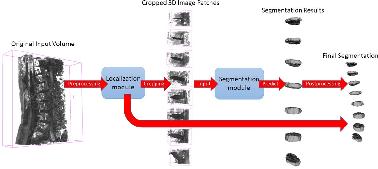 Figure 3 for Fully Automatic Intervertebral Disc Segmentation Using Multimodal 3D U-Net