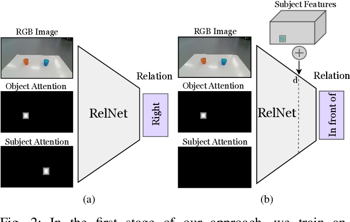 Figure 2 for Learning Object Placements For Relational Instructions by Hallucinating Scene Representations