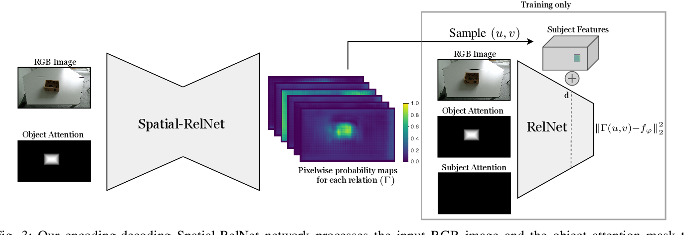 Figure 3 for Learning Object Placements For Relational Instructions by Hallucinating Scene Representations