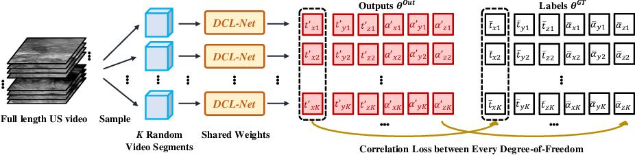 Figure 3 for Sensorless Freehand 3D Ultrasound Reconstruction via Deep Contextual Learning