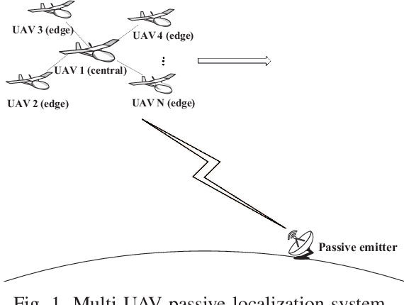 Figure 1 for Communication-efficient Coordinated RSS-based Distributed Passive Localization via Drone Cluster