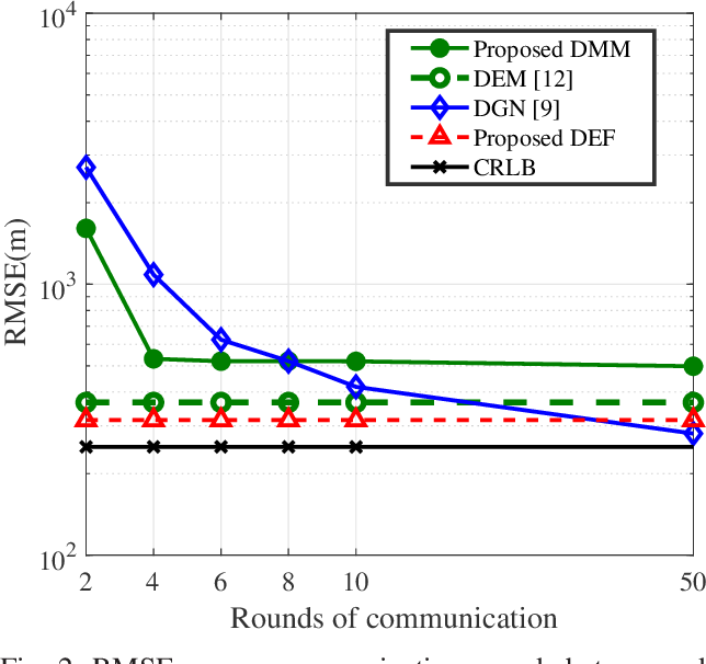 Figure 2 for Communication-efficient Coordinated RSS-based Distributed Passive Localization via Drone Cluster