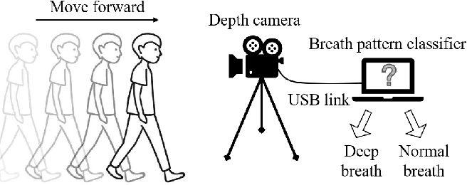 Figure 1 for Identification of deep breath while moving forward based on multiple body regions and graph signal analysis