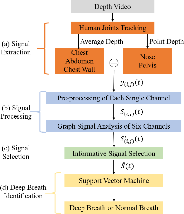Figure 3 for Identification of deep breath while moving forward based on multiple body regions and graph signal analysis