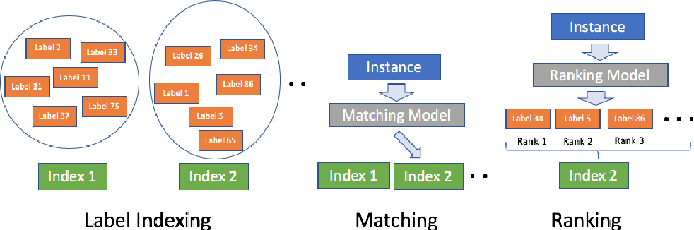 Figure 3 for A Modular Deep Learning Approach for Extreme Multi-label Text Classification