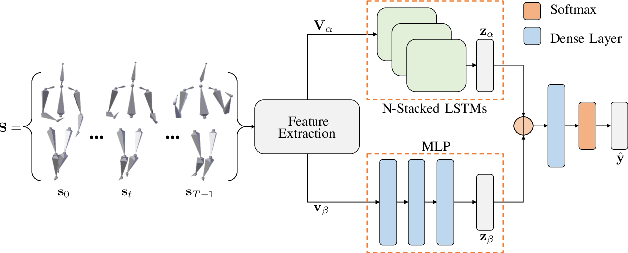 Figure 1 for Deep Temporal Analysis for Non-Acted Body Affect Recognition