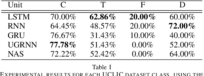Figure 4 for Deep Temporal Analysis for Non-Acted Body Affect Recognition
