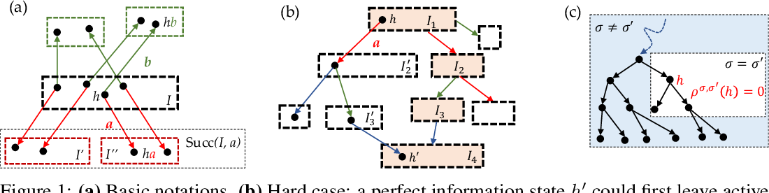 Figure 1 for Joint Policy Search for Multi-agent Collaboration with Imperfect Information