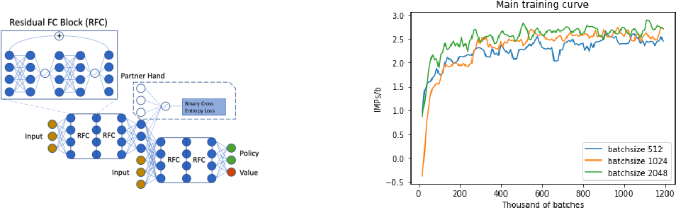 Figure 3 for Joint Policy Search for Multi-agent Collaboration with Imperfect Information