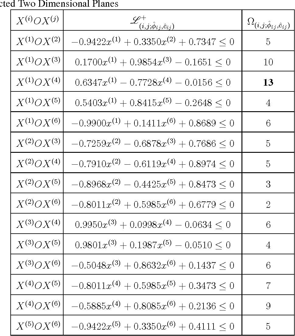 Figure 3 for Enhancing Transparency of Black-box Soft-margin SVM by Integrating Data-based Prior Information