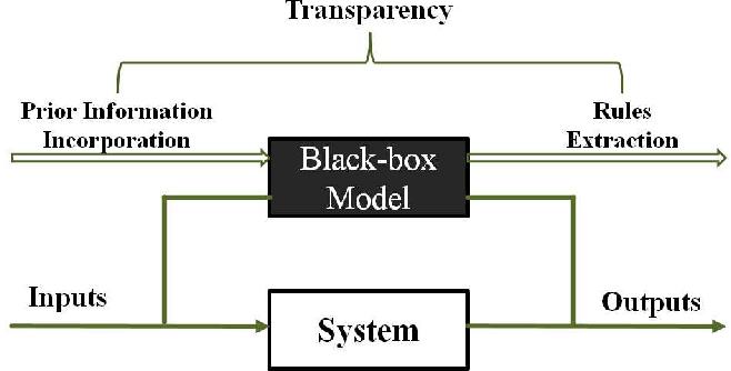 Figure 1 for Enhancing Transparency of Black-box Soft-margin SVM by Integrating Data-based Prior Information