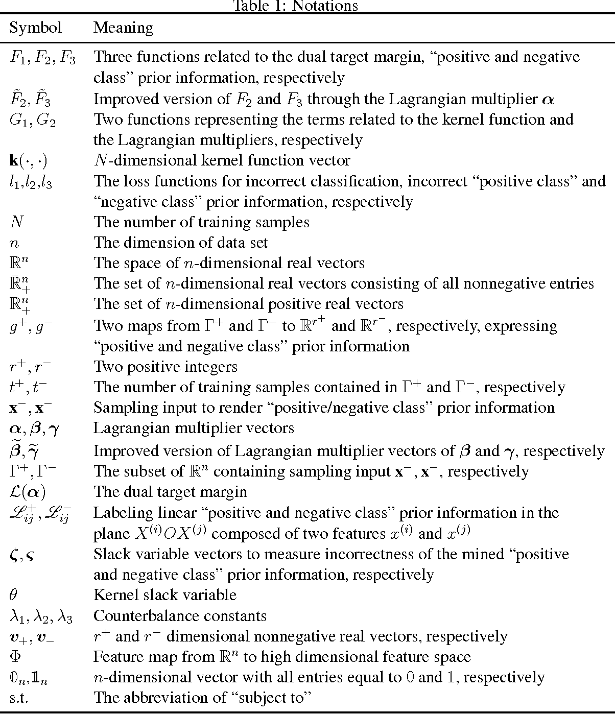 Figure 2 for Enhancing Transparency of Black-box Soft-margin SVM by Integrating Data-based Prior Information