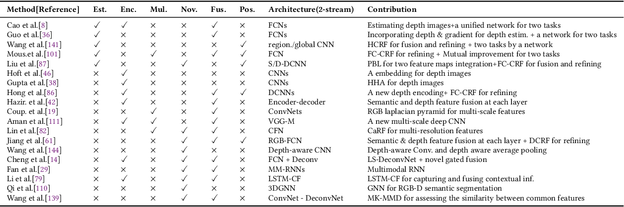 Figure 4 for Deep Learning based 3D Segmentation: A Survey