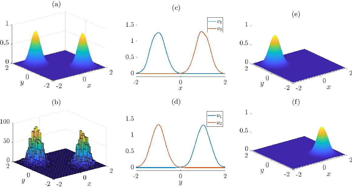 Figure 3 for Singular Value Decomposition of Operators on Reproducing Kernel Hilbert Spaces
