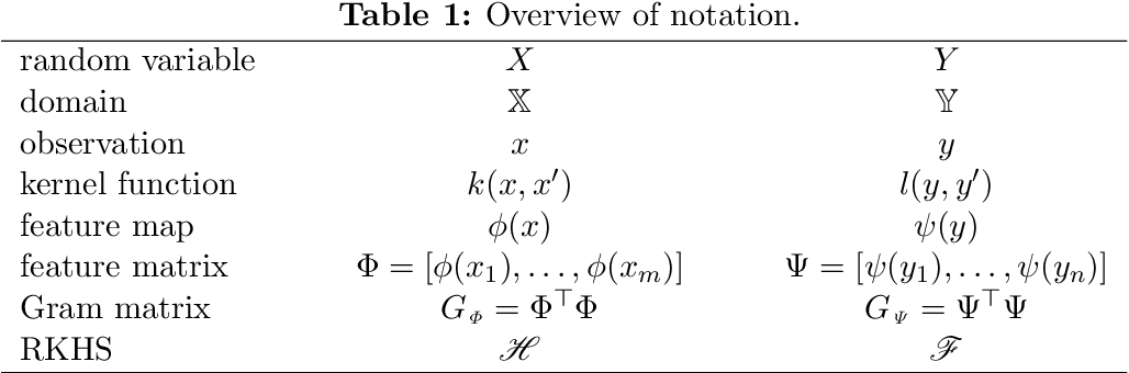Figure 1 for Singular Value Decomposition of Operators on Reproducing Kernel Hilbert Spaces