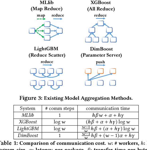 Table 1 from DimBoost: Boosting Gradient Boosting Decision Tree to