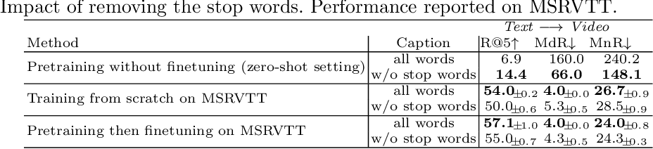Figure 2 for Multi-modal Transformer for Video Retrieval