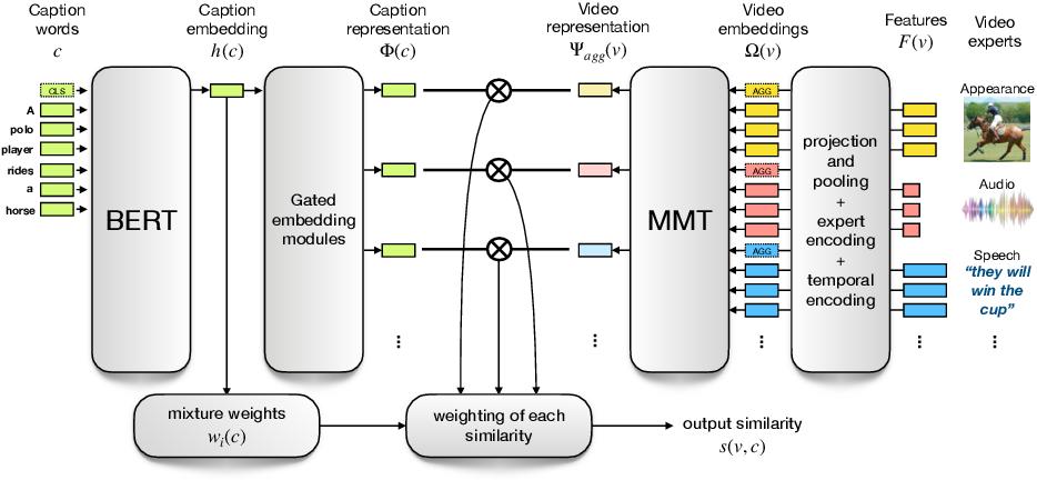 Figure 3 for Multi-modal Transformer for Video Retrieval