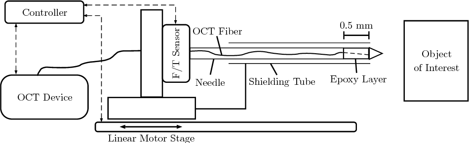 Figure 1 for Needle Tip Force Estimation using an OCT Fiber and a Fused convGRU-CNN Architecture