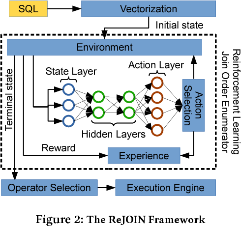 Figure 2 for Deep Reinforcement Learning for Join Order Enumeration