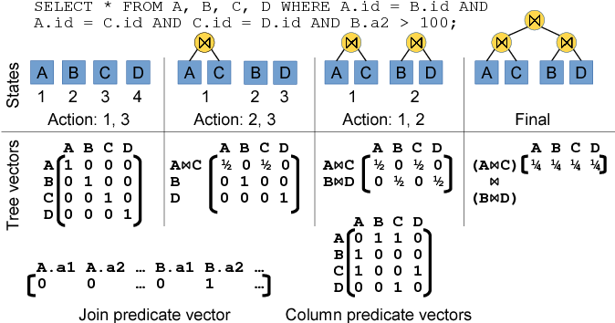 Figure 3 for Deep Reinforcement Learning for Join Order Enumeration