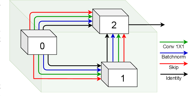 Figure 3 for What and Where: Learn to Plug Adapters via NAS for Multi-Domain Learning