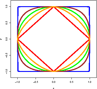 Figure 1 for A Complete Analysis of the l_1,p Group-Lasso