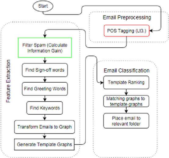 Figure 2 from spam filtering email classification sfecm using gain figure 2 m4hsunfo