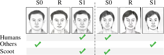 Figure 1 for Scoot: A Perceptual Metric for Facial Sketches