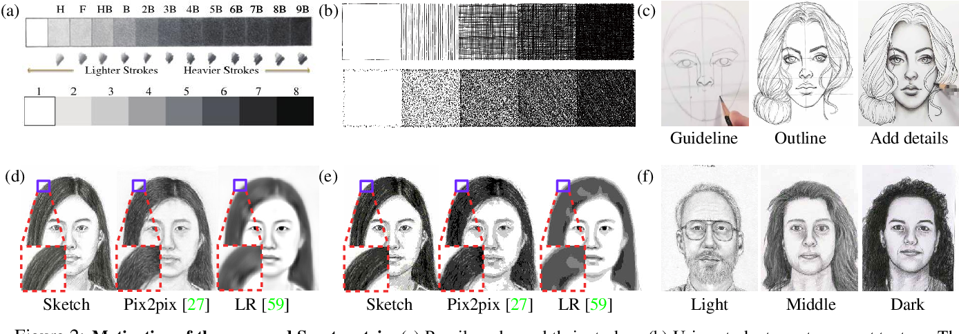 Figure 3 for Scoot: A Perceptual Metric for Facial Sketches