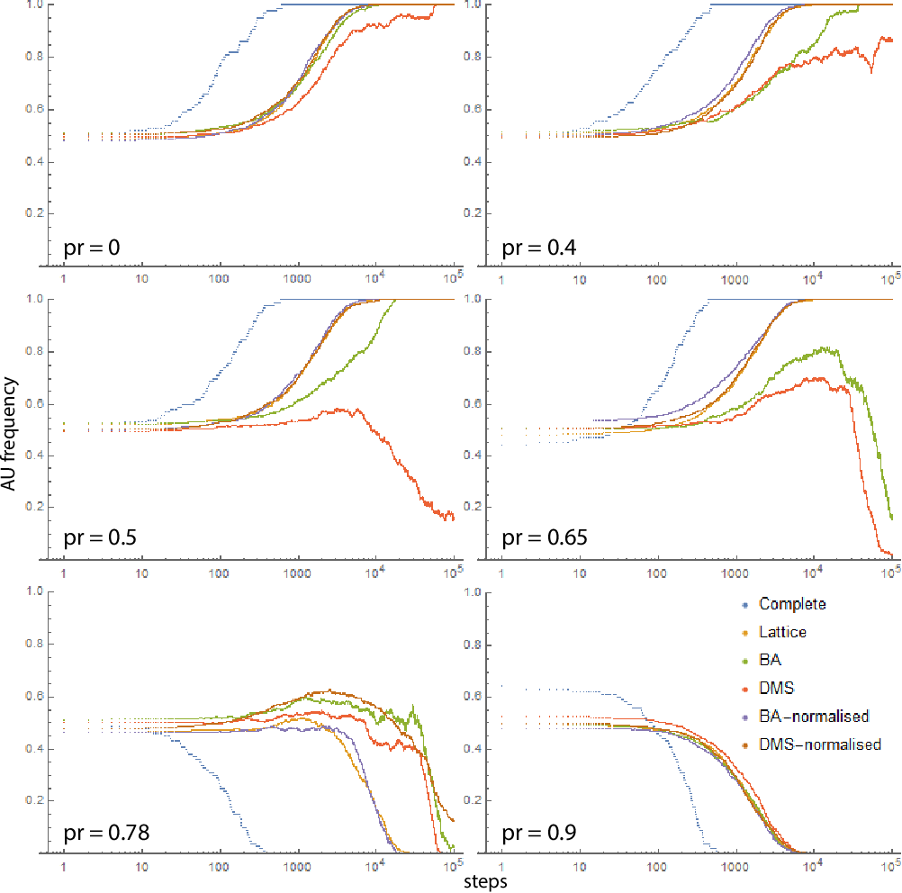 Figure 4 for AI Development Race Can Be Mediated on Heterogeneous Networks