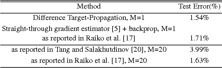 Figure 2 for Difference Target Propagation